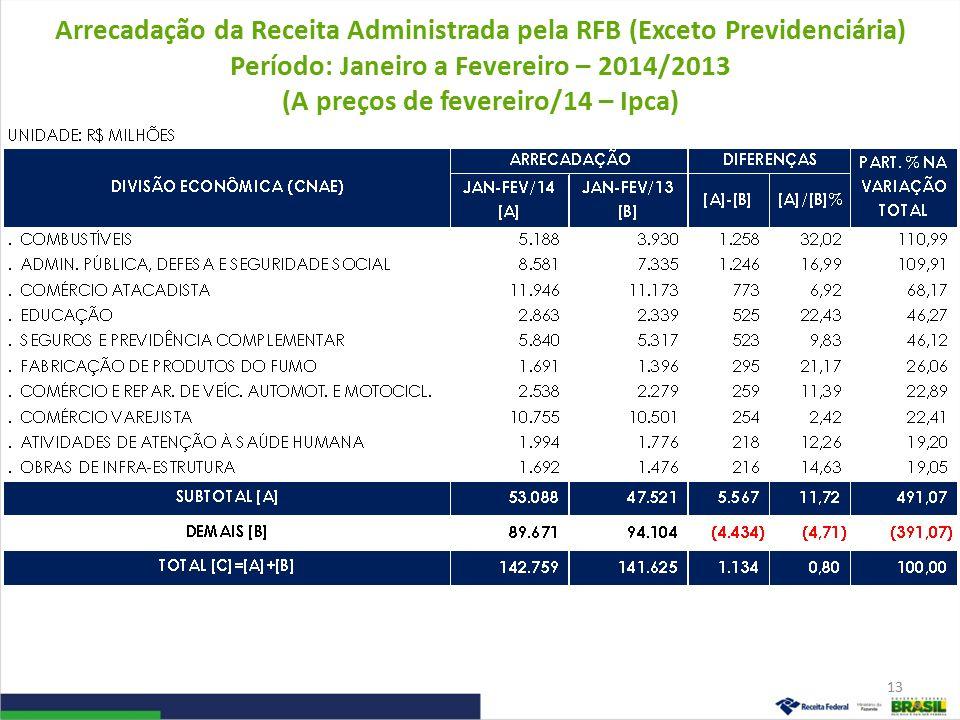 Arrecadação da Receita Administrada pela RFB (Exceto Previdenciária) Período: Janeiro a Fevereiro – 2014/2013 (A preços de fevereiro/14 – Ipca) 13