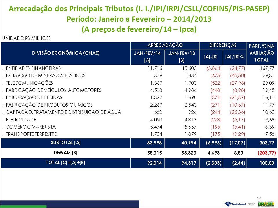 Arrecadação dos Principais Tributos (I. I./IPI/IRPJ/CSLL/COFINS/PIS-PASEP) Período: Janeiro a Fevereiro – 2014/2013 (A preços de fevereiro/14 – Ipca)