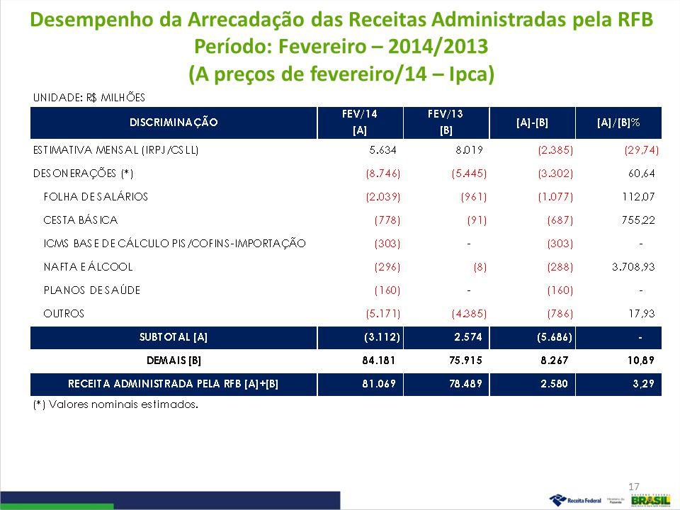 Desempenho da Arrecadação das Receitas Administradas pela RFB Período: Fevereiro – 2014/2013 (A preços de fevereiro/14 – Ipca) 17