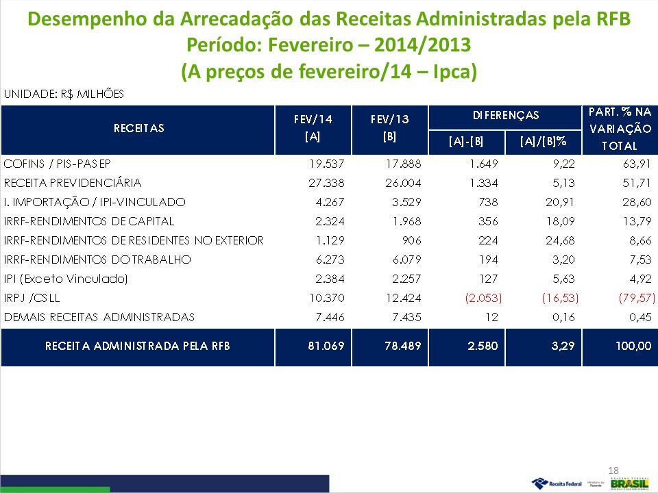 Desempenho da Arrecadação das Receitas Administradas pela RFB Período: Fevereiro – 2014/2013 (A preços de fevereiro/14 – Ipca) 18