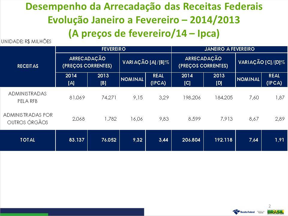 Desempenho da Arrecadação das Receitas Federais Evolução Janeiro a Fevereiro – 2014/2013 (A preços de fevereiro/14 – Ipca) 2