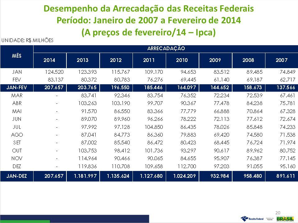 Desempenho da Arrecadação das Receitas Federais Período: Janeiro de 2007 a Fevereiro de 2014 (A preços de fevereiro/14 – Ipca) 20