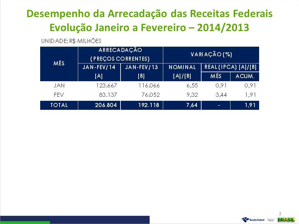 Desempenho da Arrecadação das Receitas Federais Evolução Janeiro a Fevereiro – 2014/2013 3