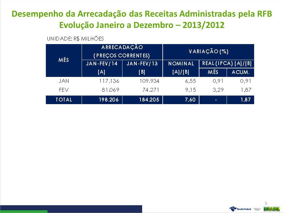 Desempenho da Arrecadação das Receitas Administradas pela RFB Evolução Janeiro a Dezembro – 2013/2012 5