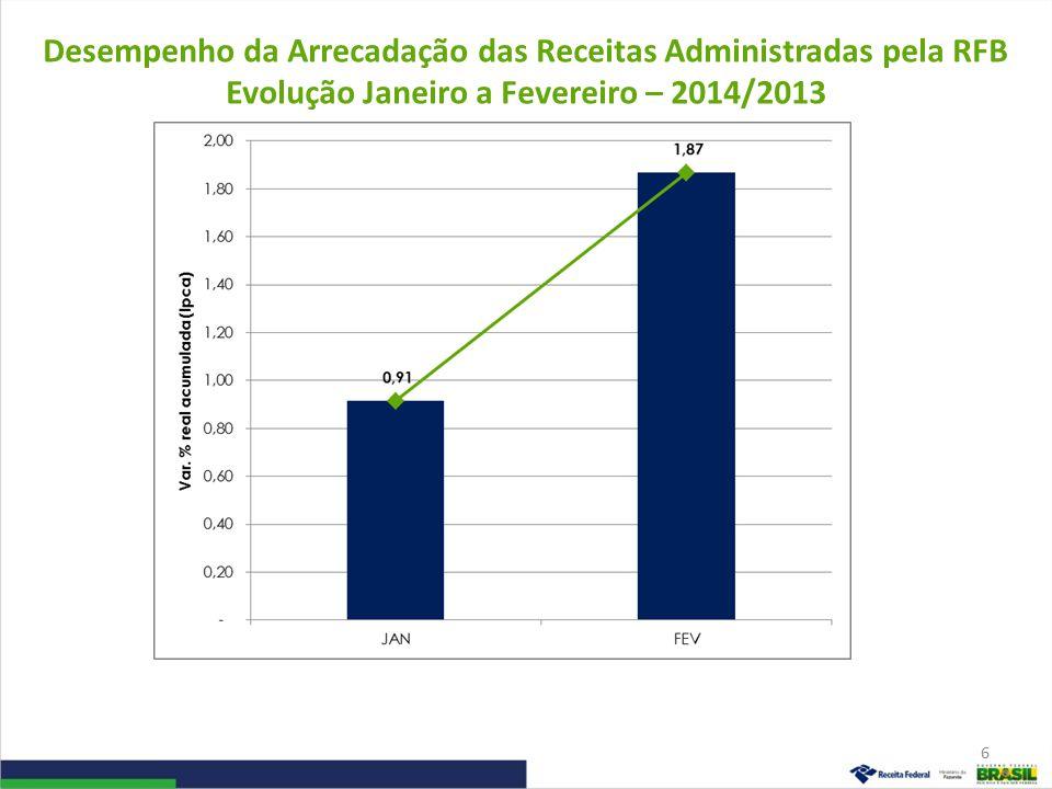 Desempenho da Arrecadação das Receitas Administradas pela RFB Evolução Janeiro a Fevereiro – 2014/2013 6