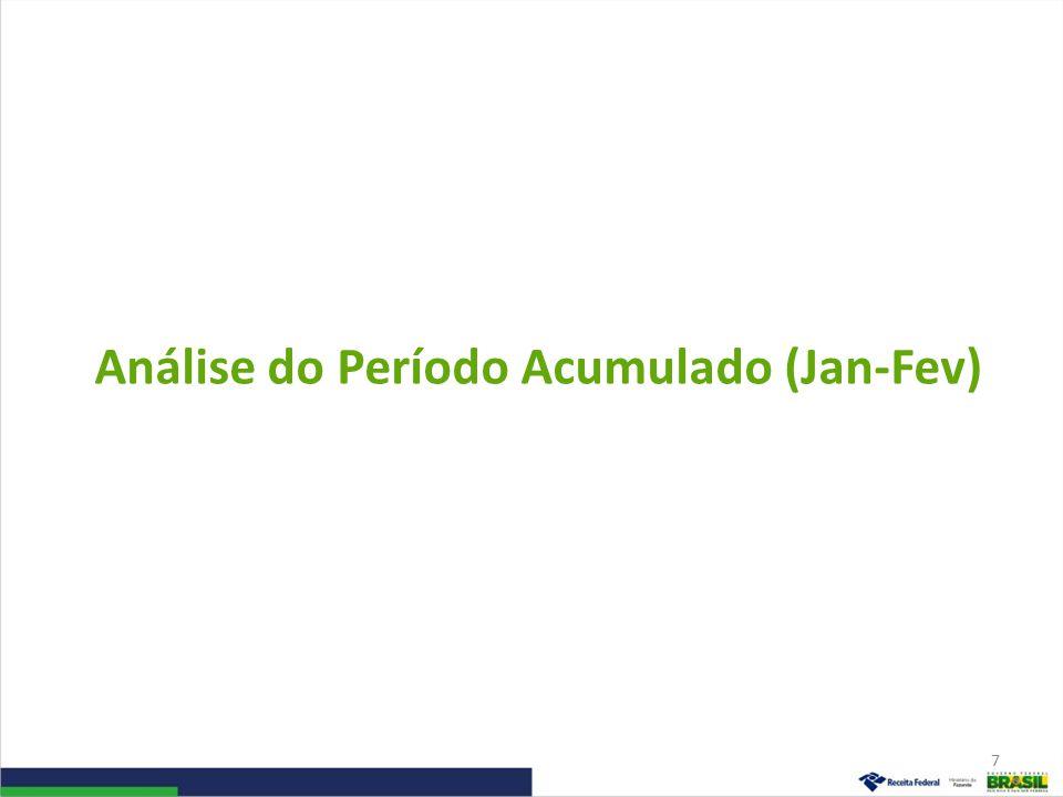 Análise do Período Acumulado (Jan-Fev) 7