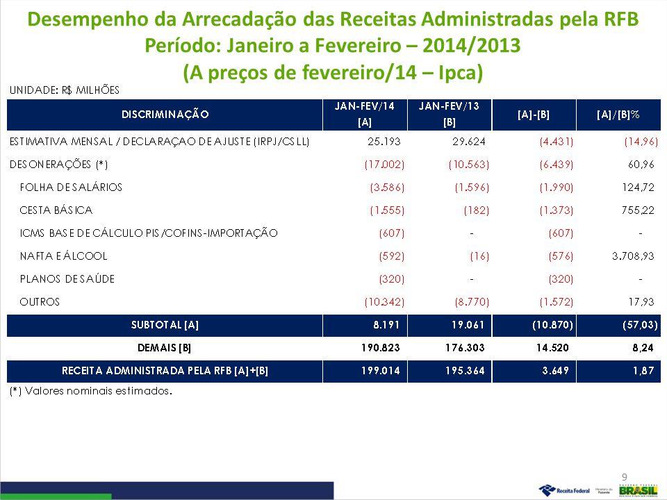 Desempenho da Arrecadação das Receitas Administradas pela RFB Período: Janeiro a Fevereiro – 2014/2013 (A preços de fevereiro/14 – Ipca) 9