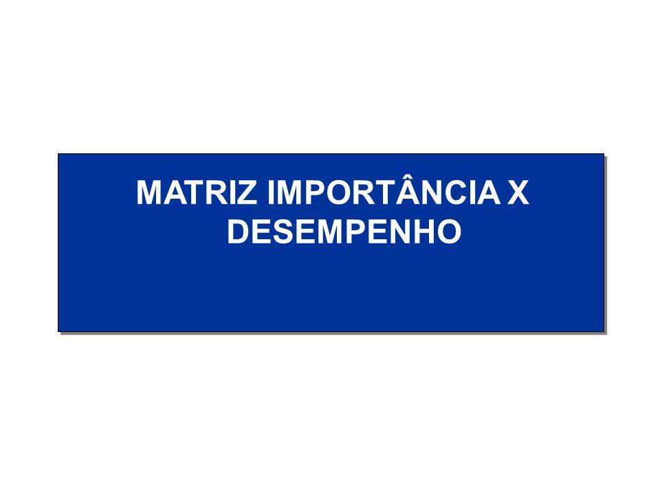 Recursos Materiais Informações Pessoal Instalações Saídas Produtos Serviços Ambiente ProjetoMelhoria Planej.
