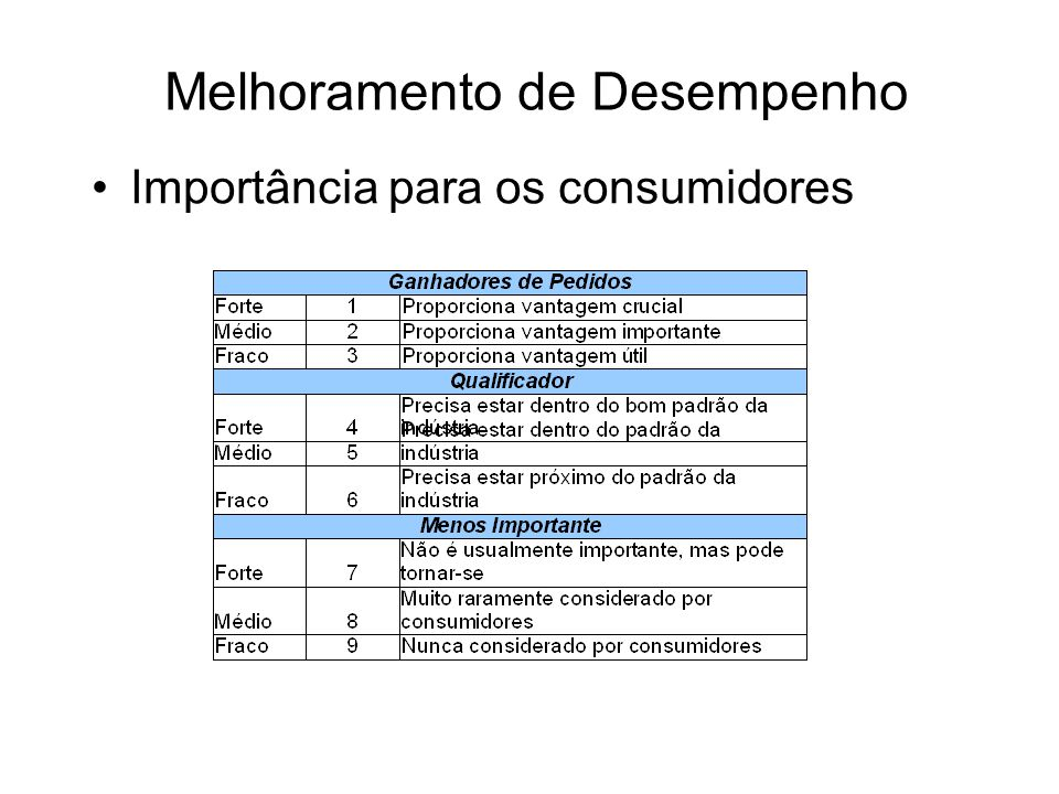 Melhoramento de Desempenho Importância para os consumidores