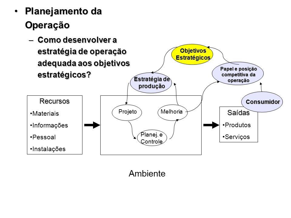 Recursos Materiais Informações Pessoal Instalações Saídas Produtos Serviços Ambiente ProjetoMelhoria Planej. e Controle Estratégia de produção Objetiv