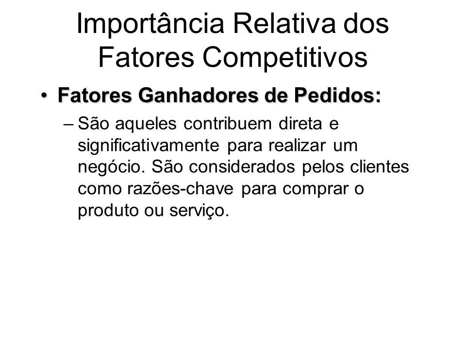 Importância Relativa dos Fatores Competitivos Fatores Qualificadores:Fatores Qualificadores: –São aspectos da competitividade nos quais o desempenho da produção deve estar acima de um nível determinado, para pelo menos, ser considerado pelo cliente.