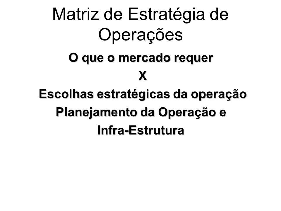 Matriz de Estratégia de Operações O que o mercado requer X Escolhas estratégicas da operação Escolhas estratégicas da operação Planejamento da Operaçã