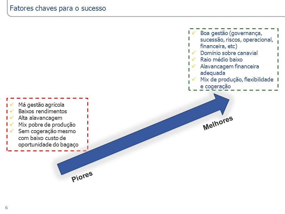 7Economics Perspectives in the Sugarcane Sector 2013/14 | Center-South Region | July 2013 As razões para os problemas do setor sucroenergético Gestão 1/3 Choques climáticos Mecanização 1/3 Governo 1/3
