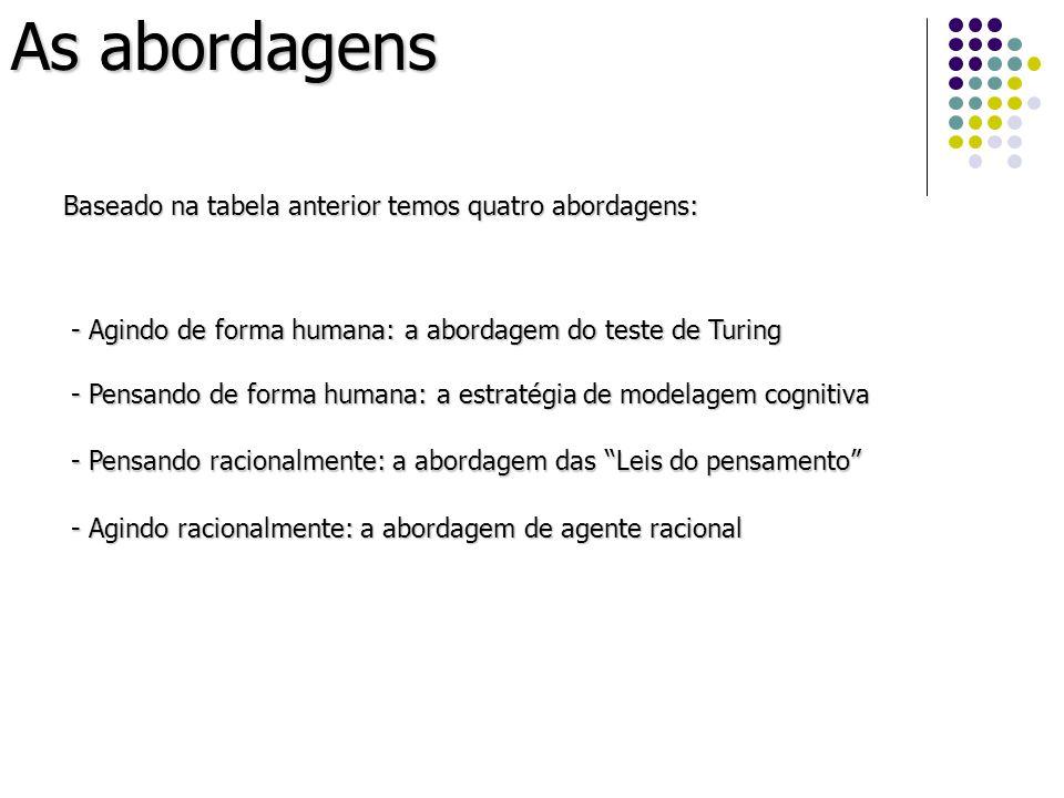 As abordagens - Agindo de forma humana: a abordagem do teste de Turing - Pensando de forma humana: a estratégia de modelagem cognitiva - Pensando raci