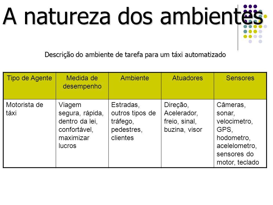A natureza dos ambientes Descrição do ambiente de tarefa para um táxi automatizado Tipo de AgenteMedida de desempenho AmbienteAtuadoresSensores Motori