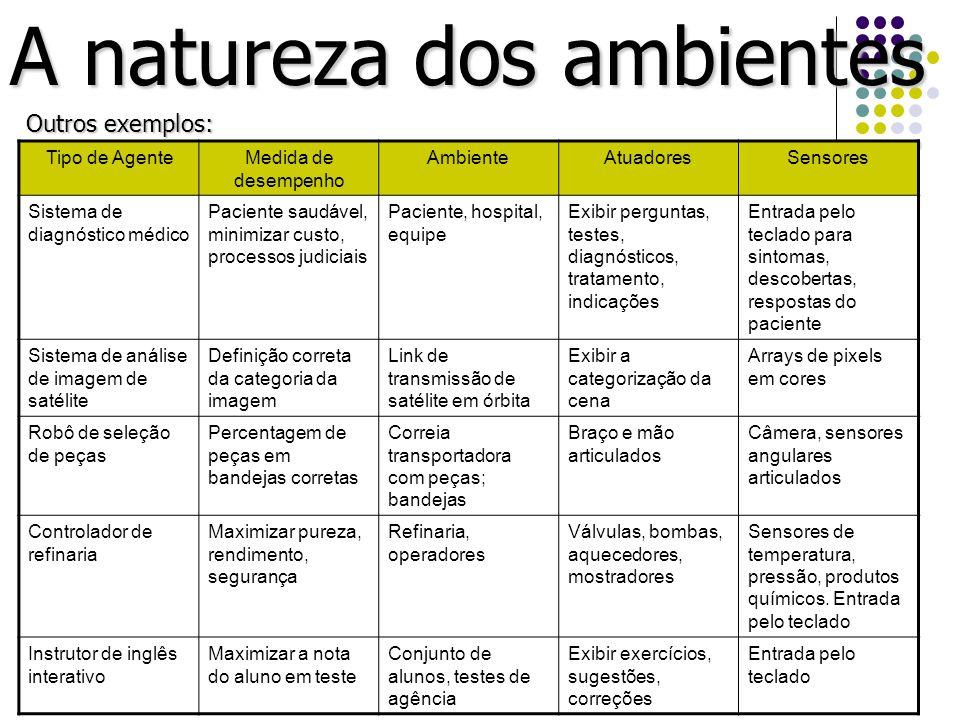 A natureza dos ambientes Outros exemplos: Tipo de AgenteMedida de desempenho AmbienteAtuadoresSensores Sistema de diagnóstico médico Paciente saudável