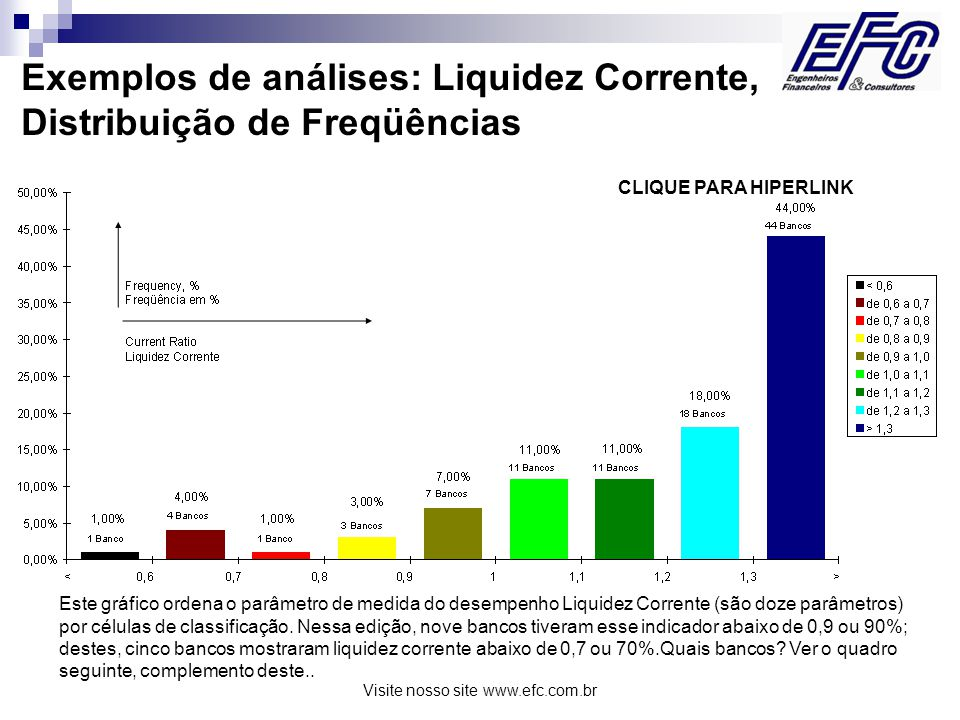 Visite nosso site www.efc.com.br Exemplos de análises: Liquidez Corrente, Distribuição de Freqüências Este gráfico ordena o parâmetro de medida do desempenho Liquidez Corrente (são doze parâmetros) por células de classificação.
