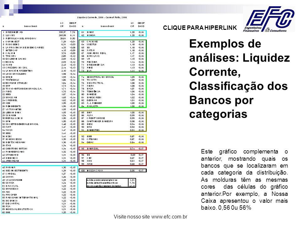 Visite nosso site www.efc.com.br Exemplos de análises: Liquidez Corrente, Classificação dos Bancos por categorias Este gráfico complementa o anterior, mostrando quais os bancos que se localizaram em cada categoria da distribuição.