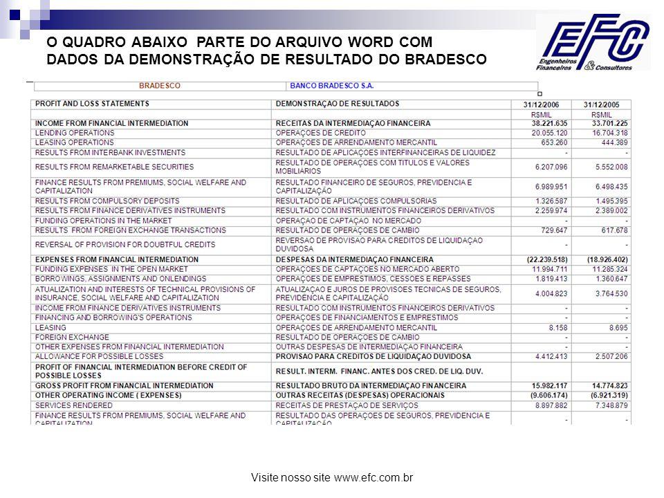 Visite nosso site www.efc.com.br O QUADRO ABAIXO PARTE DO ARQUIVO WORD COM DADOS DA DEMONSTRAÇÃO DE RESULTADO DO BRADESCO