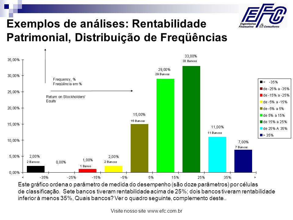 Visite nosso site www.efc.com.br Exemplos de análises: Rentabilidade Patrimonial, Classificação dos Bancos por categorias Este gráfico complementa o anterior, mostrando quais os bancos que se localizaram em cada categoria da distribuição.