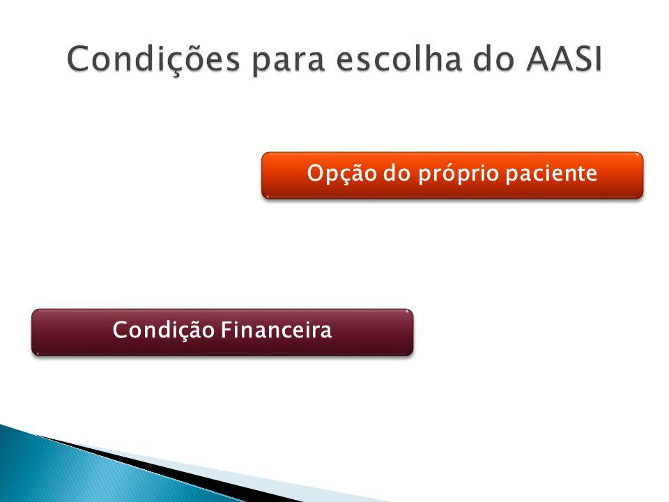 Opção do próprio paciente Condição Financeira