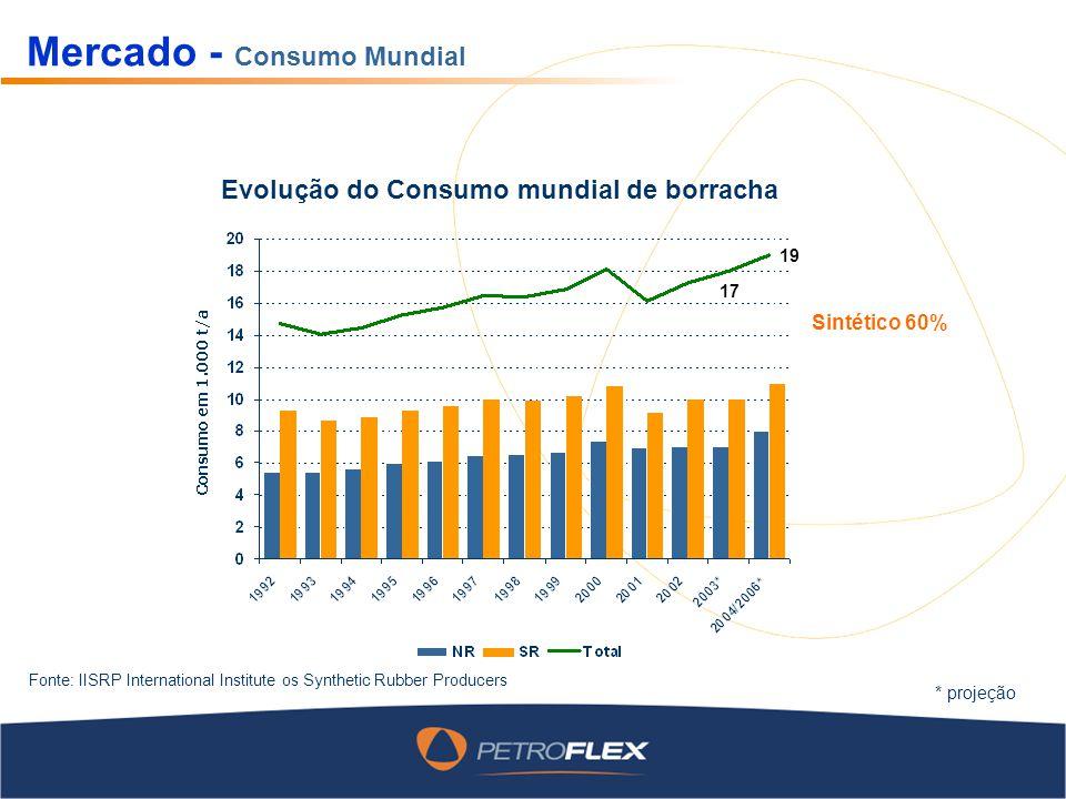Mercado - Consumo Mundial Evolução do Consumo mundial de borracha Fonte: IISRP International Institute os Synthetic Rubber Producers * projeção 17 19 Sintético 60%