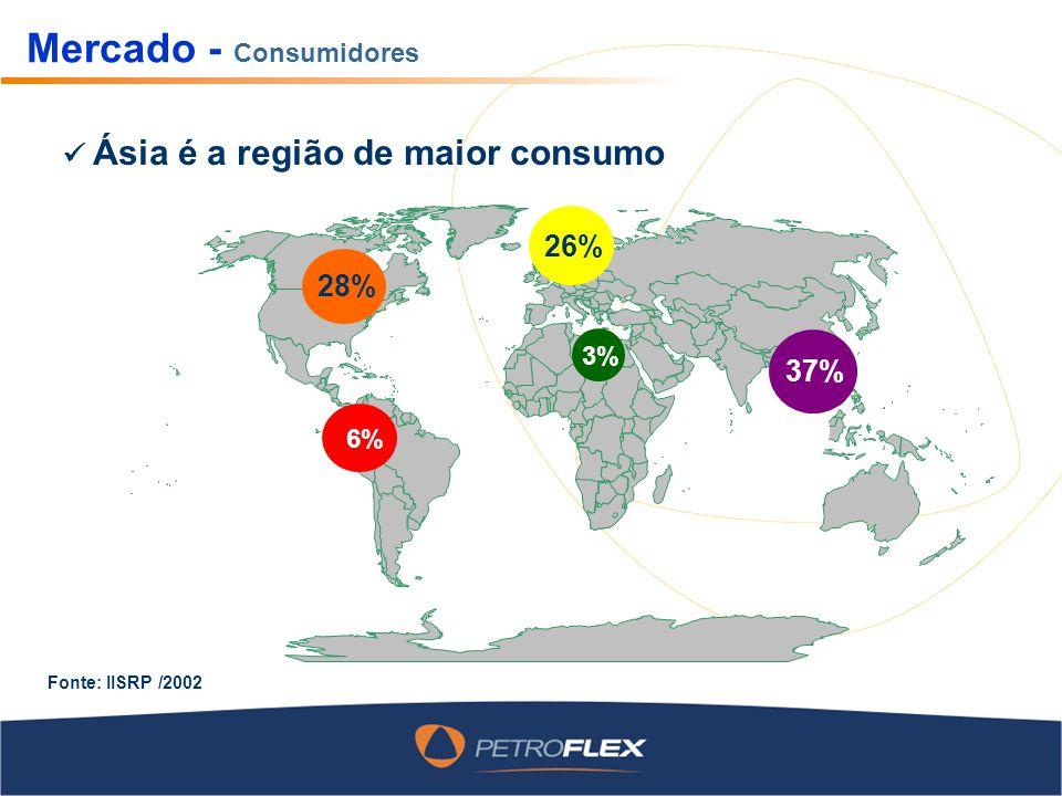 Mercado - Consumidores 28% 6% 26% 27% 3% 37%37% Fonte: IISRP /2002 Ásia é a região de maior consumo
