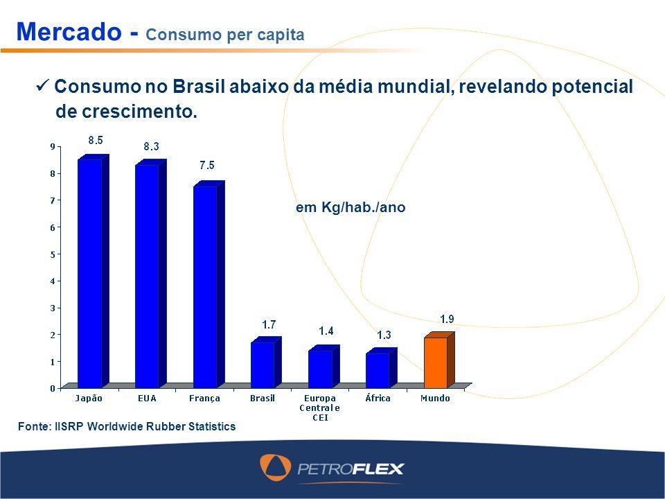 Mercado - Consumo per capita em Kg/hab./ano Fonte: IISRP Worldwide Rubber Statistics Consumo no Brasil abaixo da média mundial, revelando potencial de
