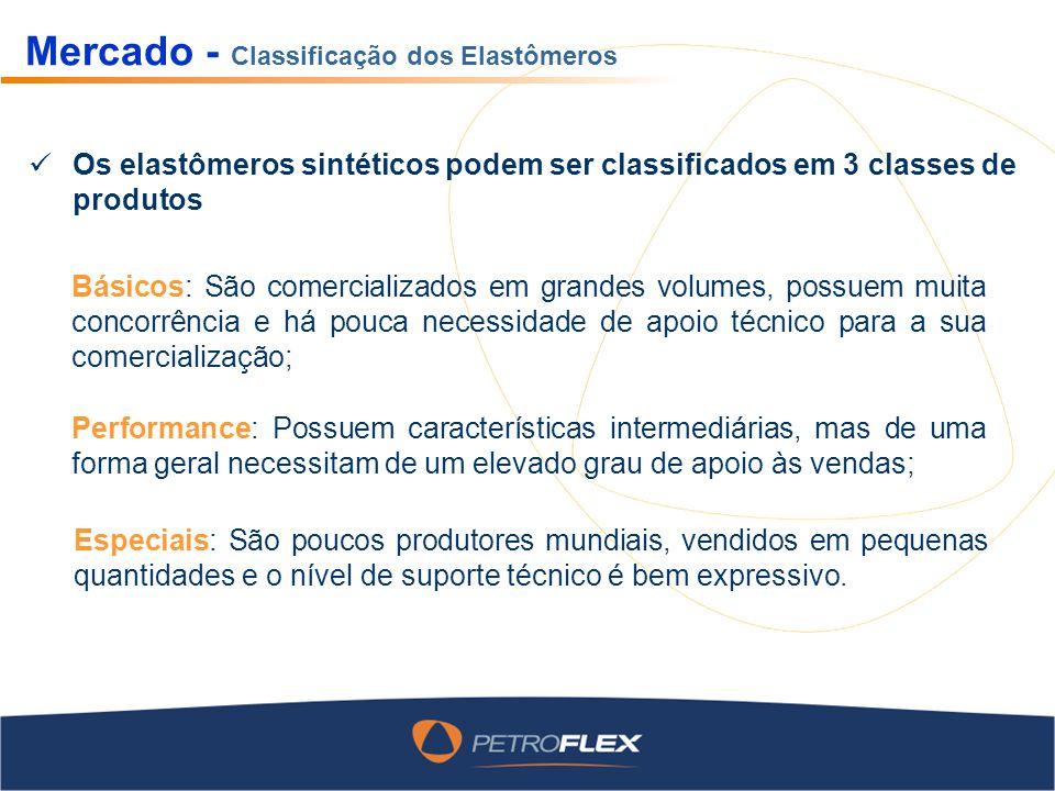 Mercado - Classificação dos Elastômeros Os elastômeros sintéticos podem ser classificados em 3 classes de produtos Básicos: São comercializados em gra