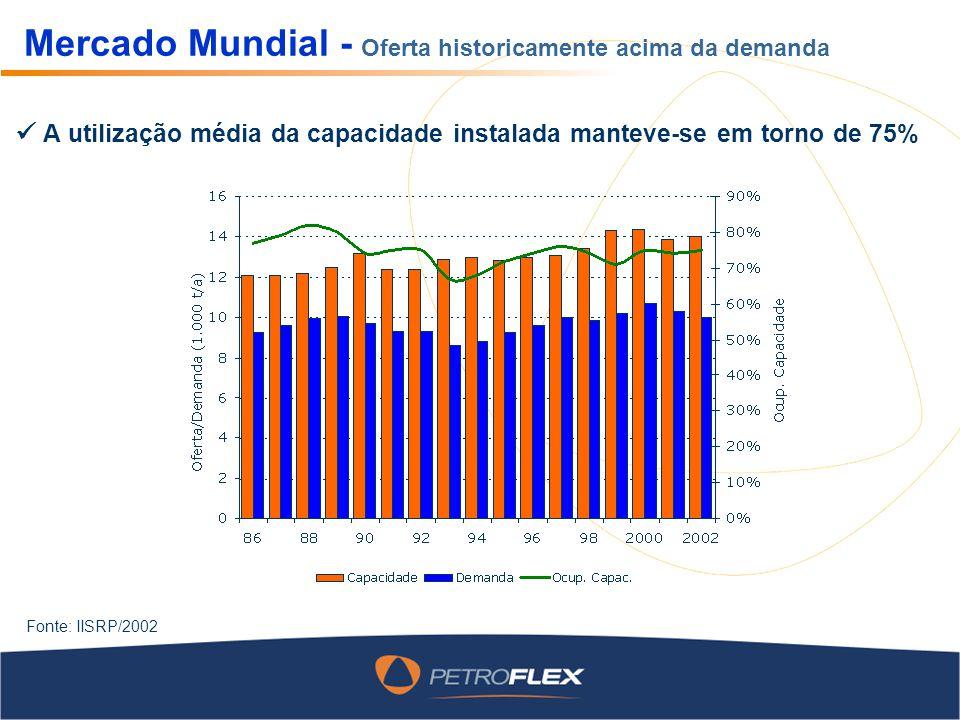 Mercado Mundial - Oferta historicamente acima da demanda Fonte: IISRP/2002 A utilização média da capacidade instalada manteve-se em torno de 75%
