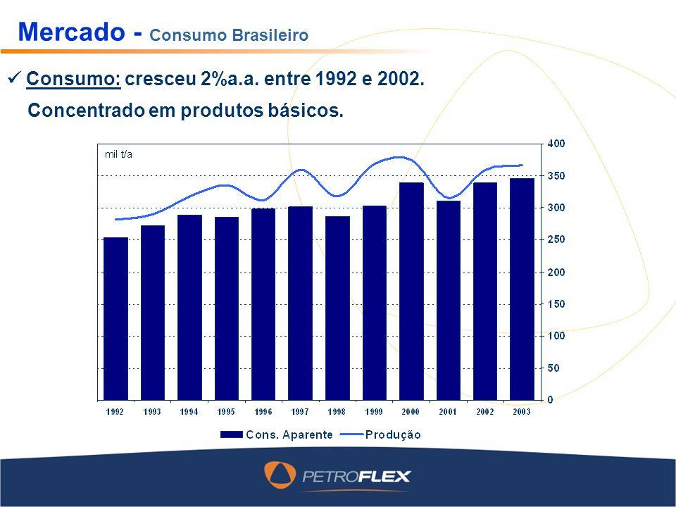 Mercado - Consumo Brasileiro Consumo: cresceu 2%a.a. entre 1992 e 2002. Concentrado em produtos básicos.
