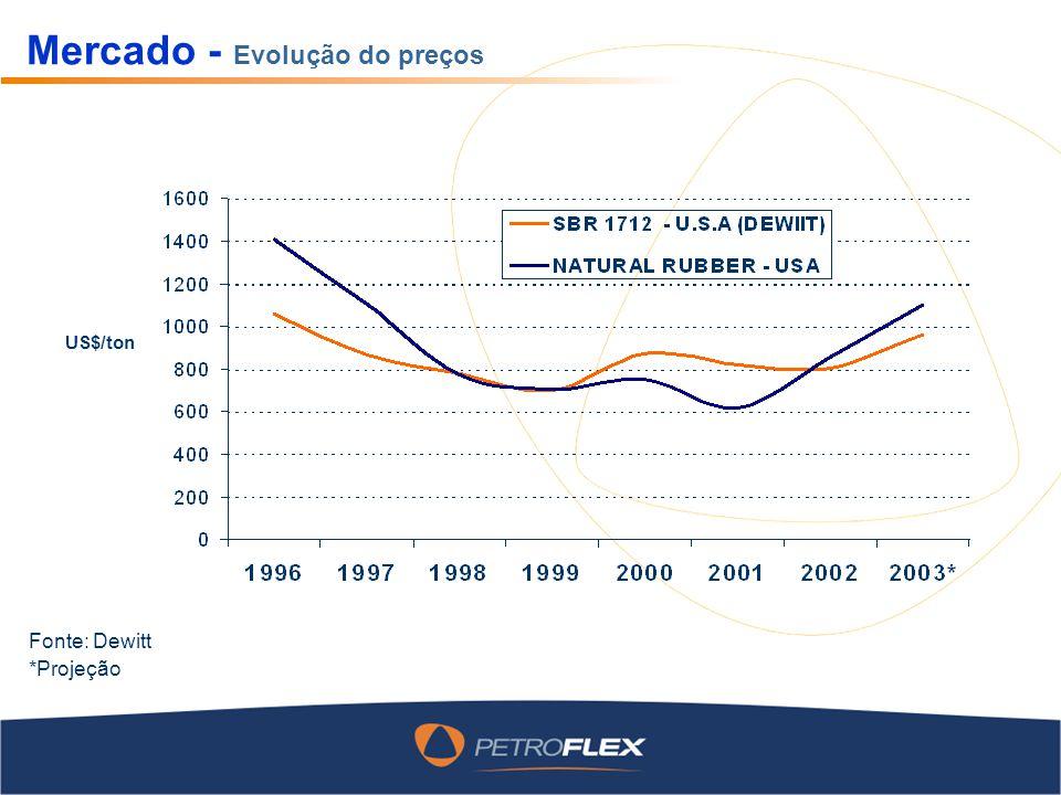 US$/ton *Projeção Mercado - Evolução do preços Fonte: Dewitt