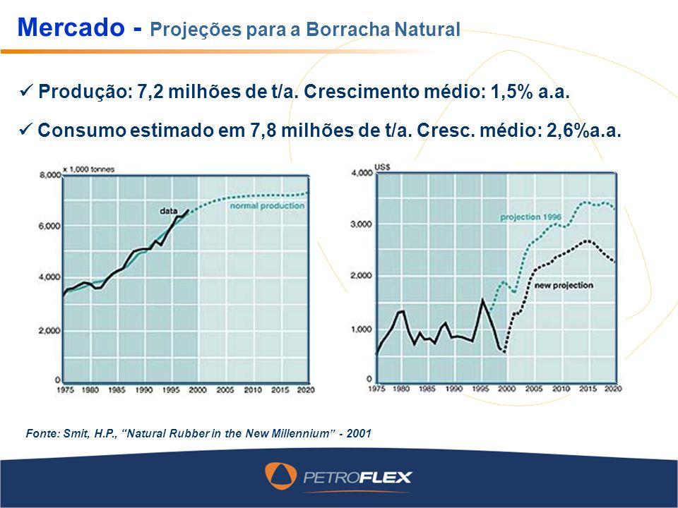 Mercado - Projeções para a Borracha Natural Projeções otimistas chegam a US$2,0/kg em 2004 Produção: 7,2 milhões de t/a. Crescimento médio: 1,5% a.a.