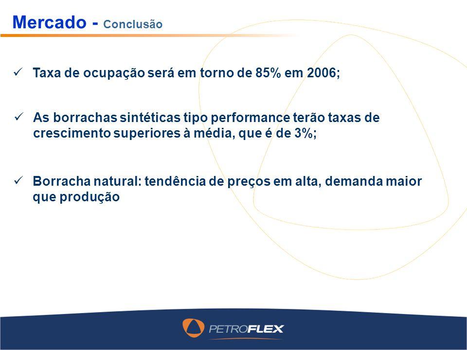 Mercado - Conclusão Taxa de ocupação será em torno de 85% em 2006; As borrachas sintéticas tipo performance terão taxas de crescimento superiores à média, que é de 3%; Borracha natural: tendência de preços em alta, demanda maior que produção