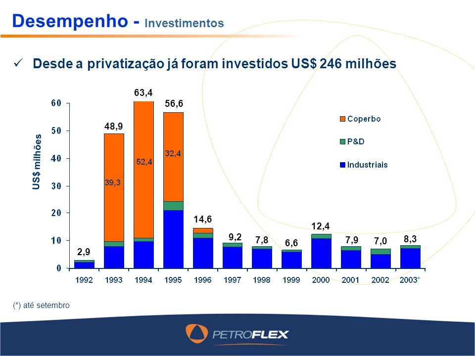 Desempenho - Investimentos Desde a privatização já foram investidos US$ 246 milhões (*) até setembro US$ milhões 2,9 48,9 63,4 56,6 14,6 9,2 7,8 6,6 12,4 7,9 7,0 8,3