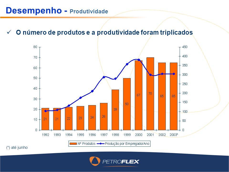 Desempenho - Produtividade O número de produtos e a produtividade foram triplicados (*) até junho