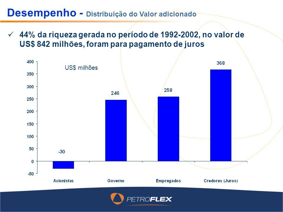 Desempenho - Distribuição do Valor adicionado 44% da riqueza gerada no período de 1992-2002, no valor de US$ 842 milhões, foram para pagamento de juros US$ milhões