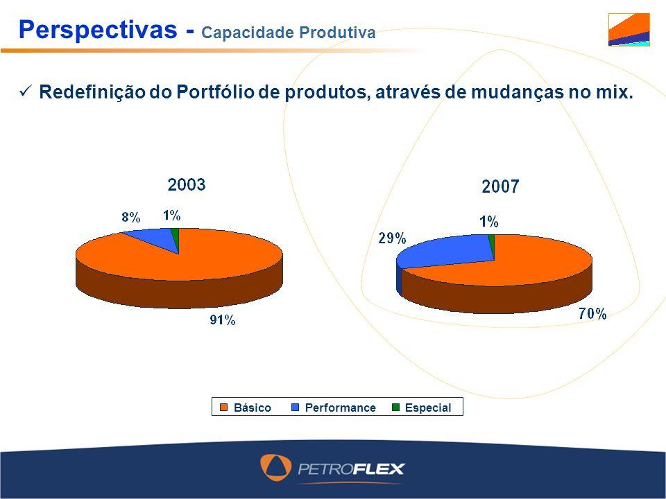 Perspectivas - Capacidade Produtiva Redefinição do Portfólio de produtos, através de mudanças no mix. BásicoPerformanceEspecial