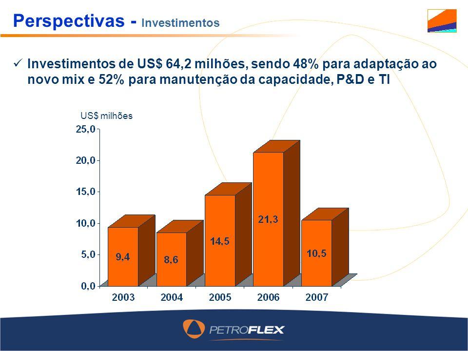 Perspectivas - Investimentos US$ milhões Investimentos de US$ 64,2 milhões, sendo 48% para adaptação ao novo mix e 52% para manutenção da capacidade, P&D e TI