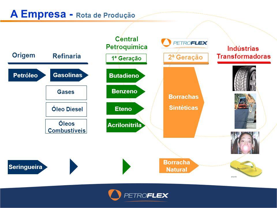 A Empresa - Localização Capacidade de produção Duque de Caxias 210.000 Cabo 90.000 Triunfo 70.000 370.000 Total (ton/ano) As três unidades possuem as certificações ISO 9000, ISO 14001 e OH SAS 18001.