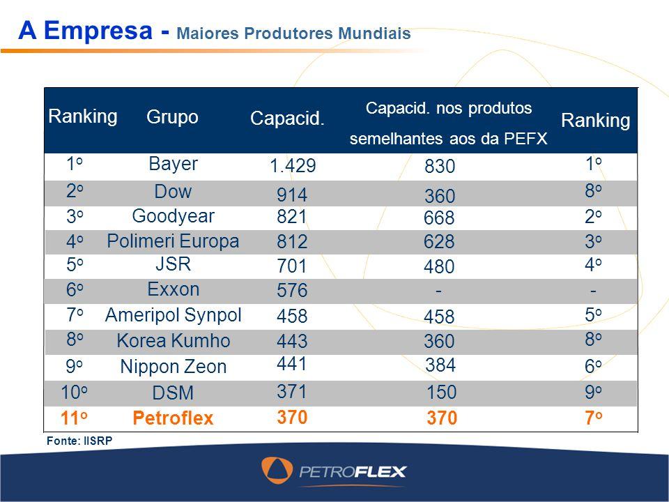 A Empresa - Maiores Produtores Mundiais Ranking Grupo Capacid. nos produtos semelhantes aos da PEFX Fonte: IISRP Capacid. Ranking 1o1o Bayer 1.429 830