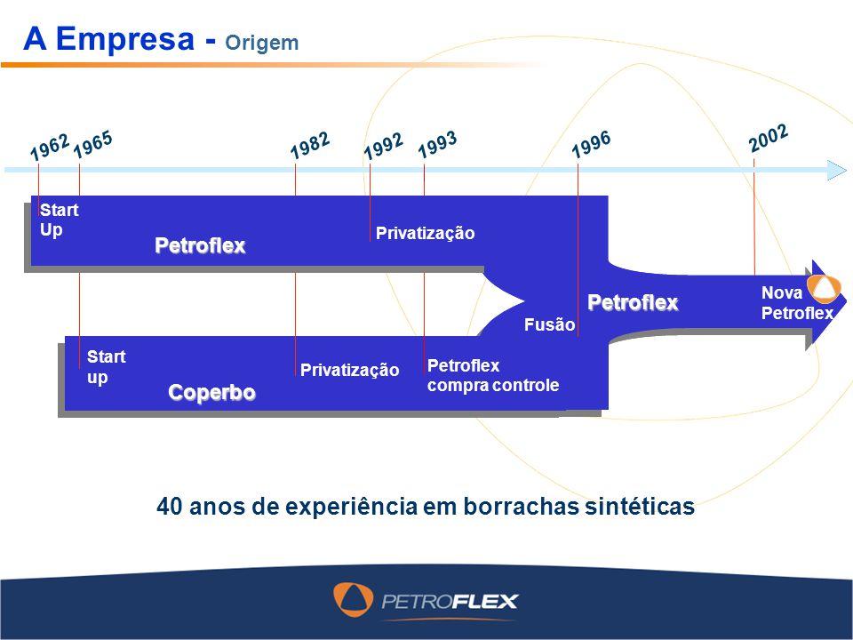1962 1965 1996 Start up Start up Fusão Petroflex Coperbo 1993 Petroflex compra controle Privatização 1982 1992 Privati- zação Petroflex 2002 Nova Petr