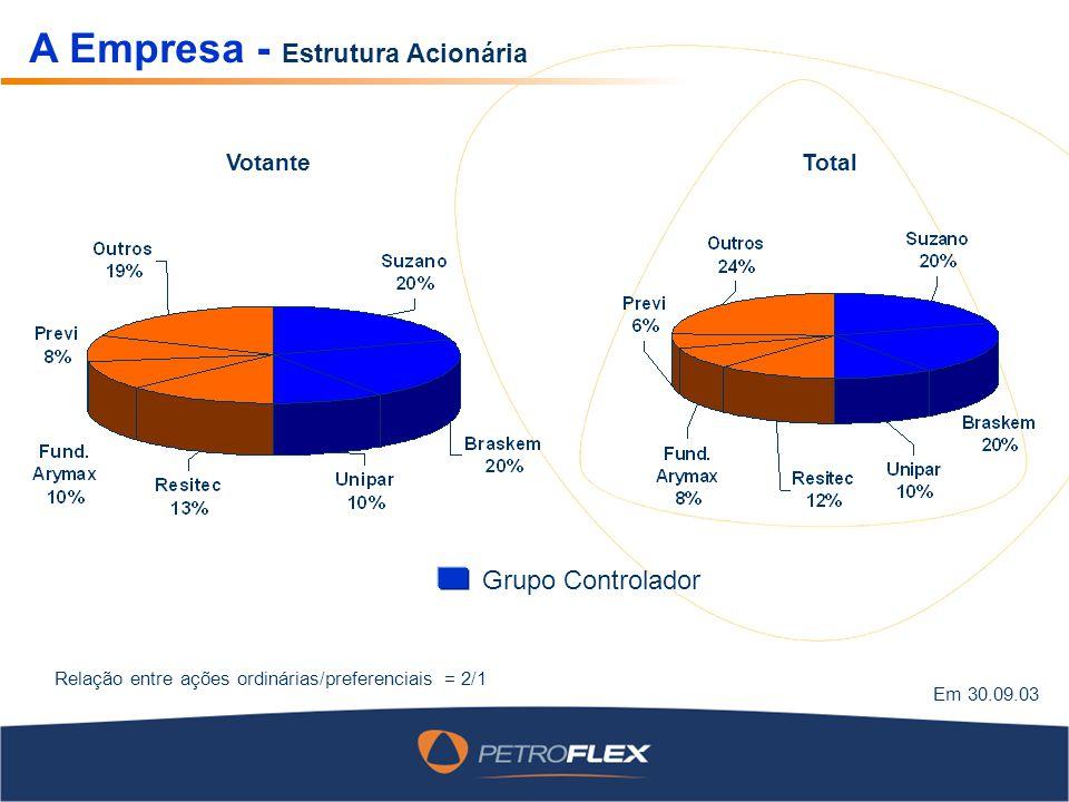 A Empresa - Estrutura Acionária Total Relação entre ações ordinárias/preferenciais = 2/1 Em 30.09.03 Votante Grupo Controlador