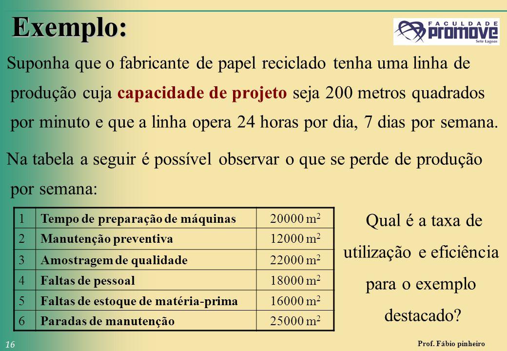 Prof. Fábio pinheiro 16 Exemplo: Suponha que o fabricante de papel reciclado tenha uma linha de produção cuja capacidade de projeto seja 200 metros qu
