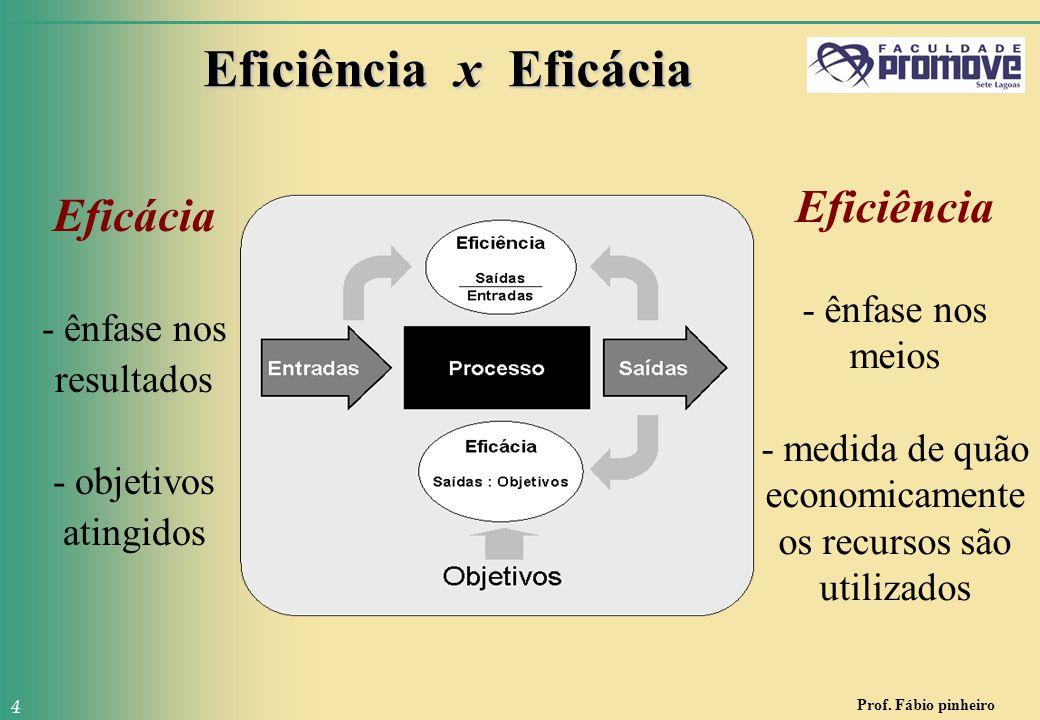 Prof. Fábio pinheiro 4 Eficiência x Eficácia Eficácia - ênfase nos resultados - objetivos atingidos Eficiência - ênfase nos meios - medida de quão eco