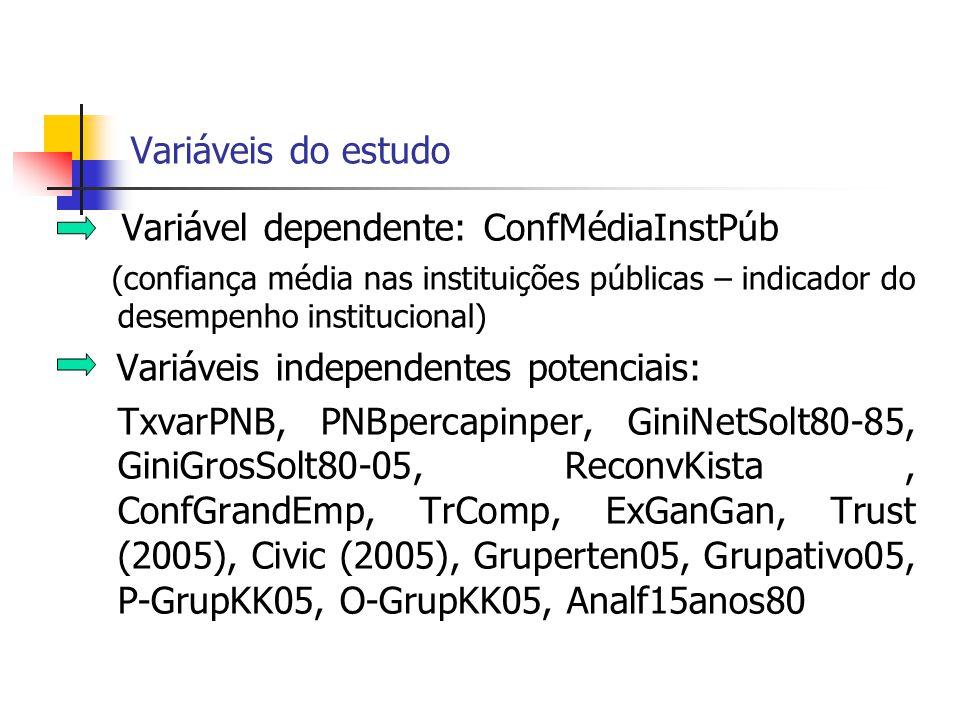 Variáveis do estudo Variável dependente: ConfMédiaInstPúb (confiança média nas instituições públicas – indicador do desempenho institucional) Variávei