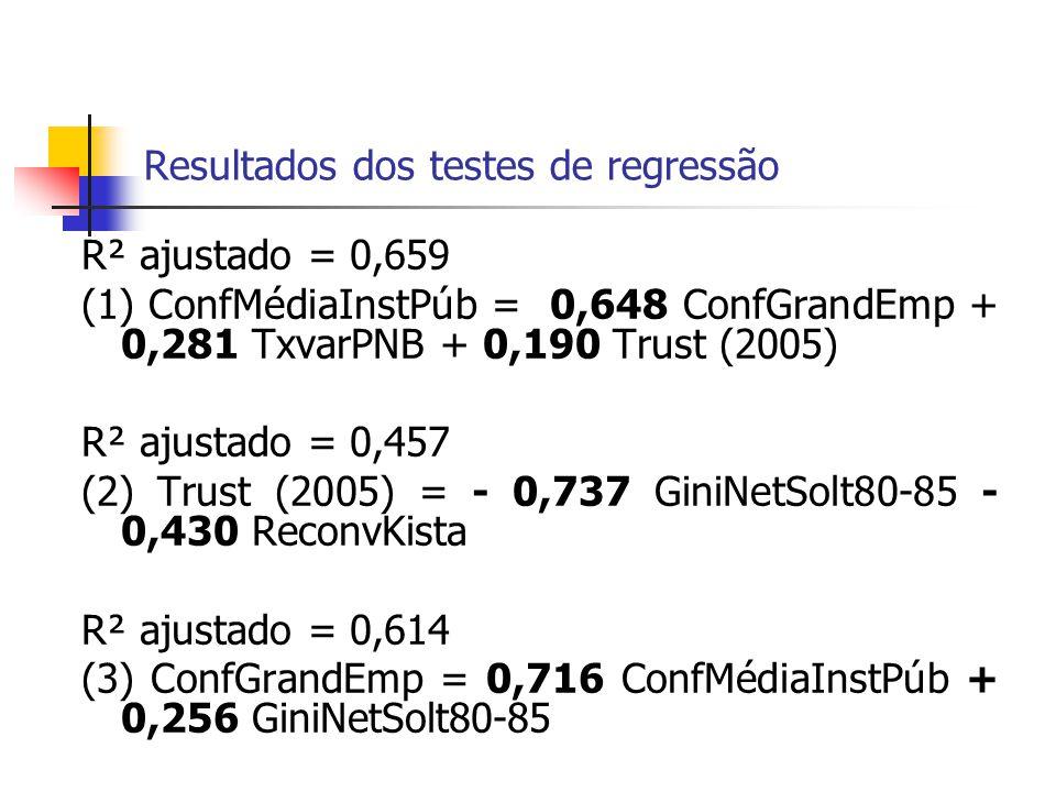 Resultados dos testes de regressão R² ajustado = 0,659 (1) ConfMédiaInstPúb = 0,648 ConfGrandEmp + 0,281 TxvarPNB + 0,190 Trust (2005) R² ajustado = 0