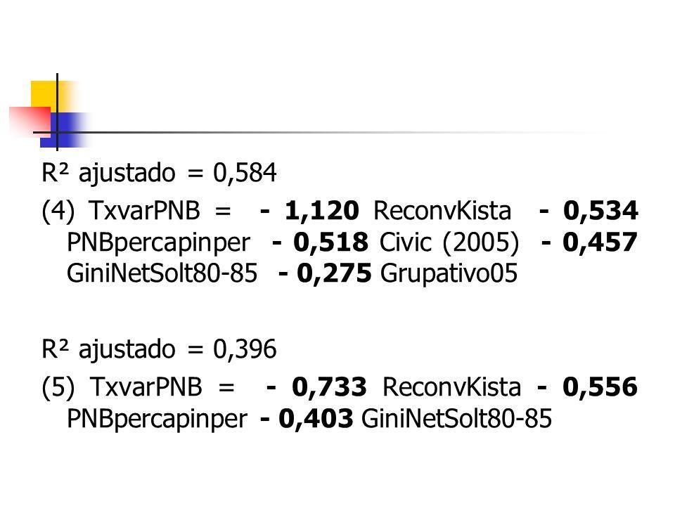 R² ajustado = 0,584 (4) TxvarPNB = - 1,120 ReconvKista - 0,534 PNBpercapinper - 0,518 Civic (2005) - 0,457 GiniNetSolt80-85 - 0,275 Grupativo05 R² aju
