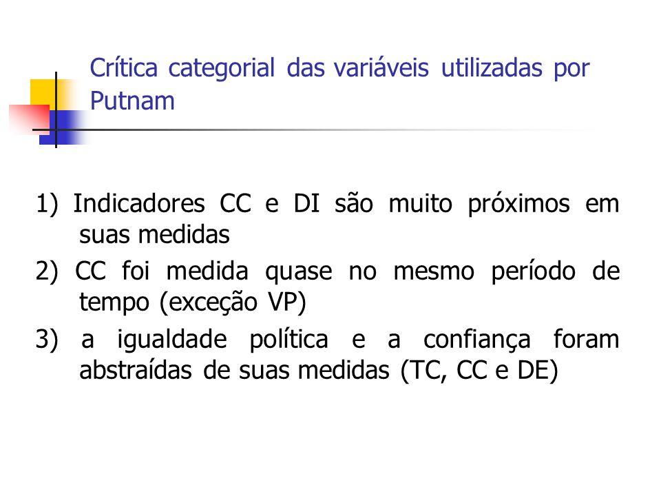 Crítica categorial das variáveis utilizadas por Putnam 1) Indicadores CC e DI são muito próximos em suas medidas 2) CC foi medida quase no mesmo perío