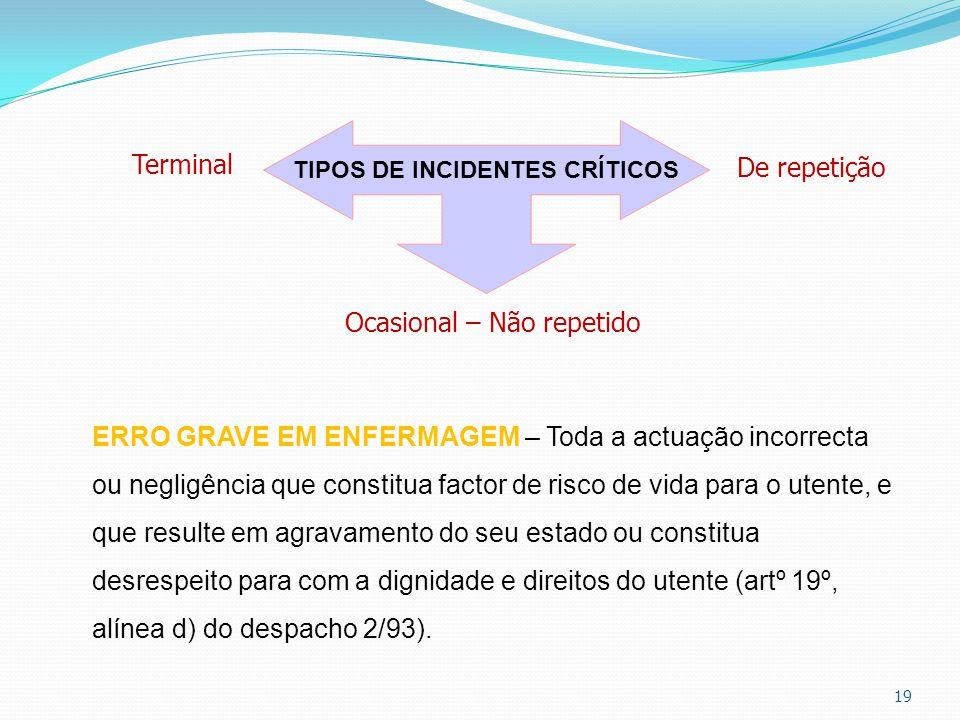 19 TIPOS DE INCIDENTES CRÍTICOS Ocasional – Não repetido De repetição Terminal ERRO GRAVE EM ENFERMAGEM – Toda a actuação incorrecta ou negligência qu